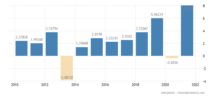 bulgaria household final consumption expenditure annual percent growth wb data