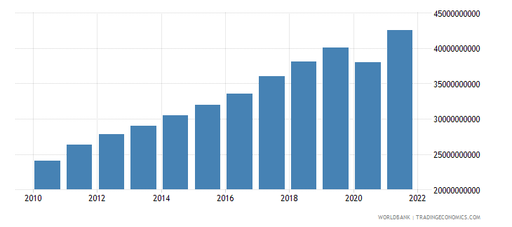 bulgaria imports of goods and services constant 2000 us dollar wb data