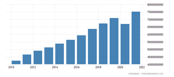 bulgaria imports of goods and services constant lcu wb data
