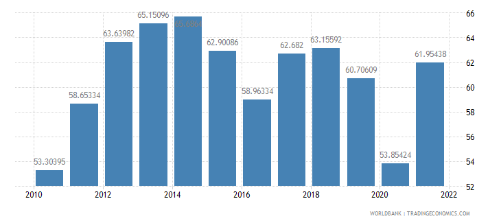 bulgaria imports of goods and services percent of gdp wb data