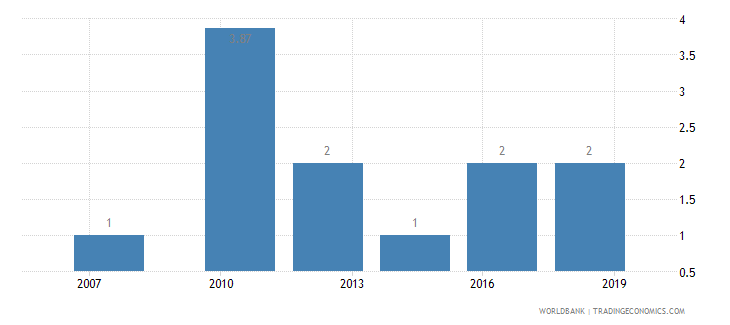 bulgaria lead time to import median case days wb data