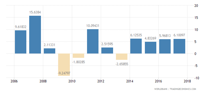 bulgaria manufacturing value added annual percent growth wb data