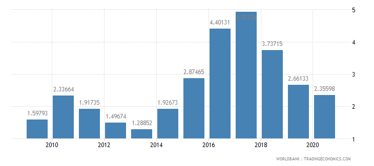 bulgaria merchandise exports by the reporting economy residual percent of total merchandise exports wb data