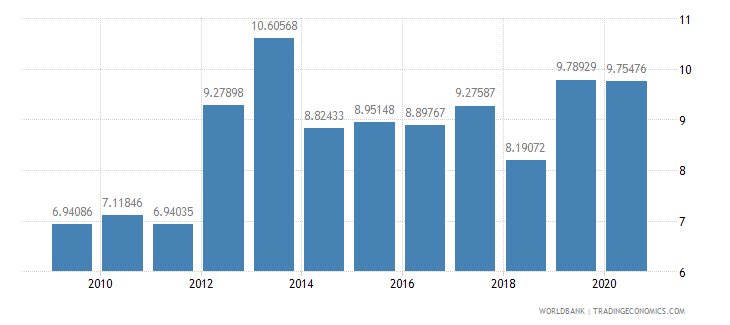 bulgaria merchandise exports to developing economies outside region percent of total merchandise exports wb data