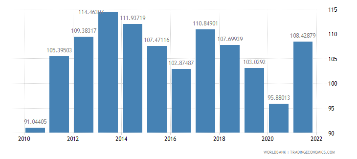 bulgaria merchandise trade percent of gdp wb data