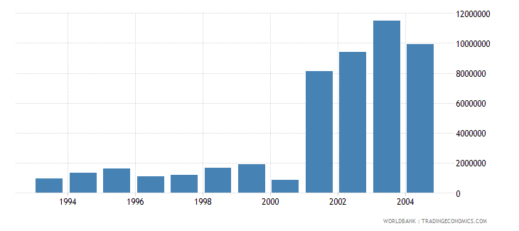 bulgaria net bilateral aid flows from dac donors austria us dollar wb data