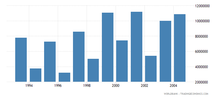 bulgaria net bilateral aid flows from dac donors switzerland us dollar wb data