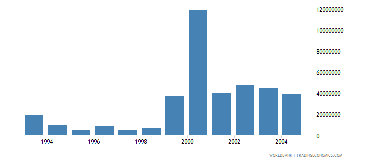 bulgaria net bilateral aid flows from dac donors united states us dollar wb data