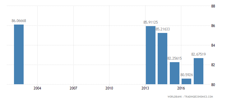 bulgaria net intake rate in grade 1 percent of official school age population wb data