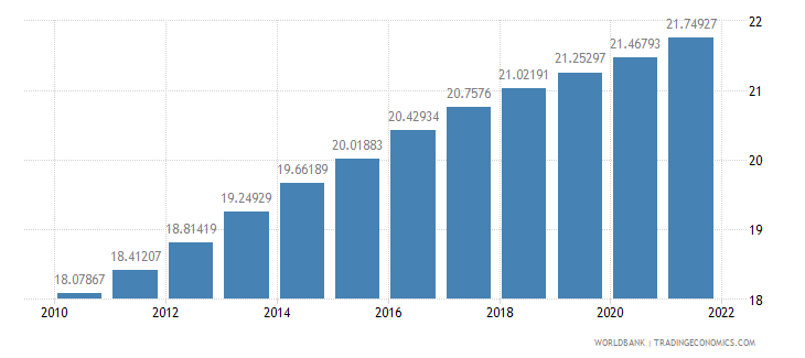 bulgaria population ages 65 and above percent of total wb data