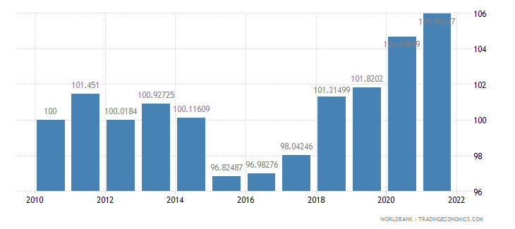 bulgaria real effective exchange rate index 2000  100 wb data
