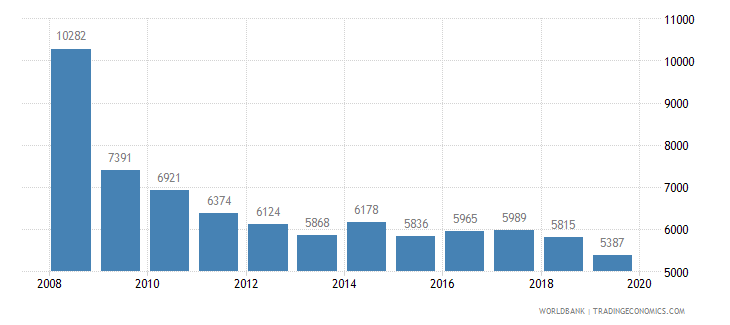 bulgaria trademark applications total wb data