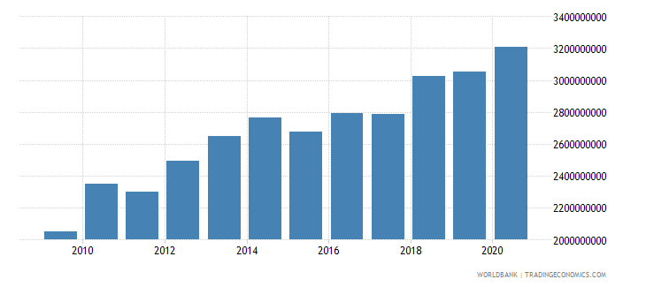 burkina faso agriculture value added constant 2000 us dollar wb data