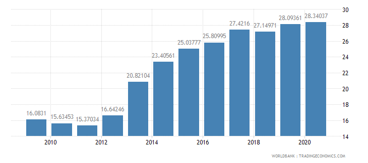 burkina faso domestic credit to private sector percent of gdp wb data
