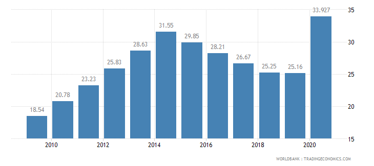 burkina faso employment in industry percent of total employment wb data