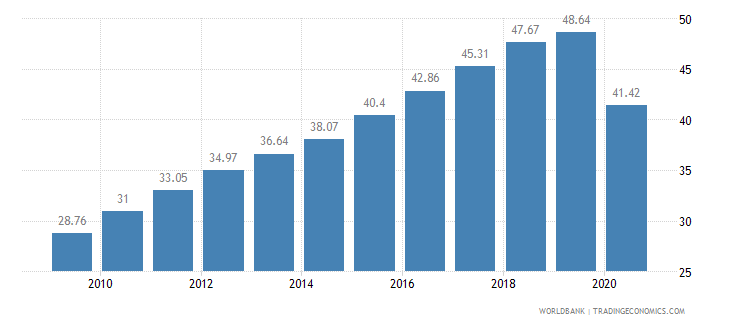 burkina faso employment in services percent of total employment wb data