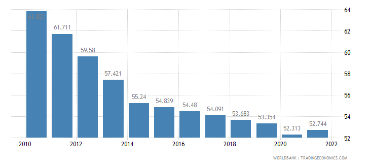 burkina faso employment to population ratio ages 15 24 male percent wb data