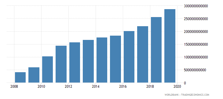 burkina faso exports as a capacity to import constant lcu wb data
