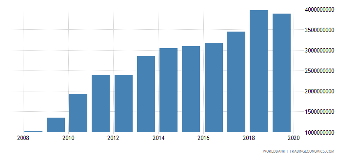 burkina faso exports of goods and services constant 2000 us dollar wb data