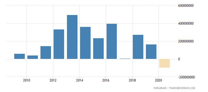 burkina faso foreign direct investment net inflows bop us dollar wb data