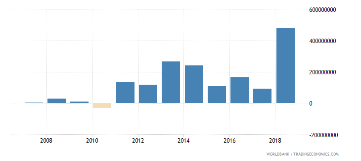 burkina faso foreign direct investment net inflows in reporting economy drs us dollar wb data