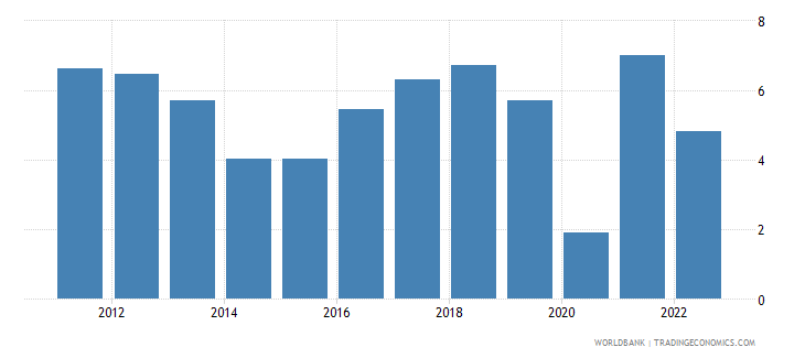burkina faso gdp growth constant 2010 usd wb data