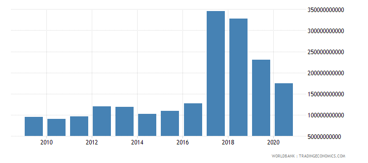 burkina faso goods and services expense current lcu wb data