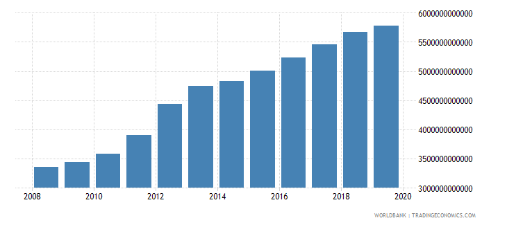 burkina faso household final consumption expenditure current lcu wb data