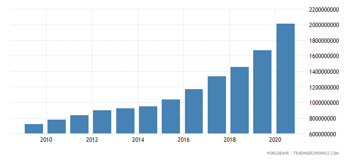burkina faso ibrd loans and ida credits dod us dollar wb data
