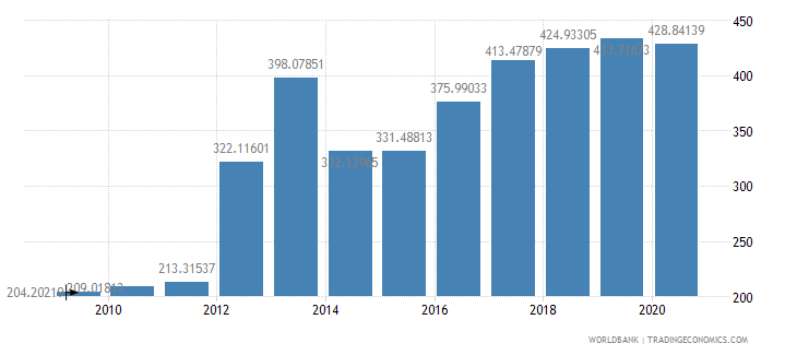 burkina faso import volume index 2000  100 wb data