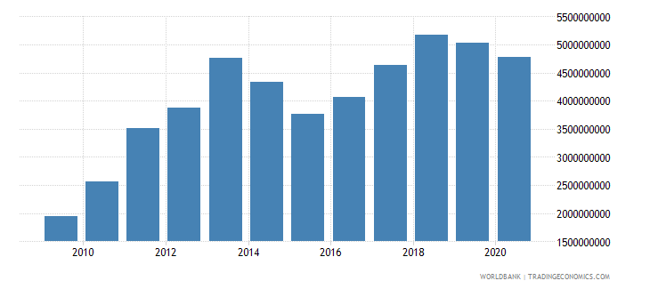 burkina faso imports of goods and services bop us dollar wb data