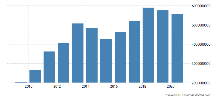 burkina faso imports of goods services and income bop us dollar wb data