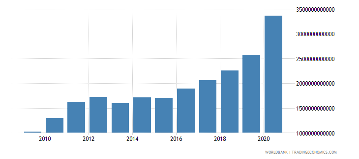 burkina faso industry value added current lcu wb data