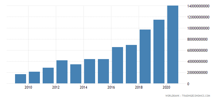 burkina faso interest payments current lcu wb data
