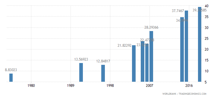 burkina faso literacy rate adult total percent of people ages 15 and above wb data