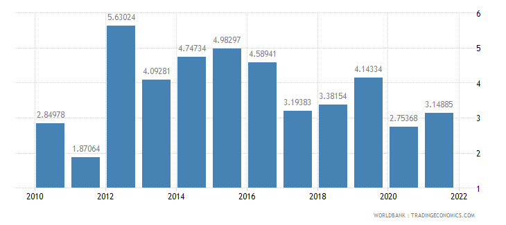 burkina faso manufactures exports percent of merchandise exports wb data
