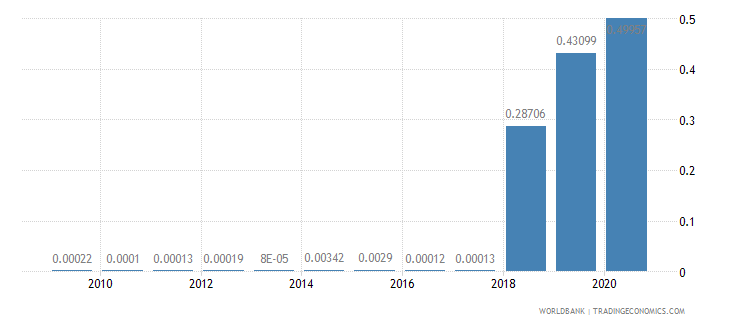 burkina faso merchandise exports by the reporting economy residual percent of total merchandise exports wb data