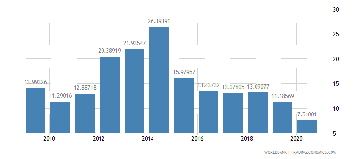 burkina faso merchandise exports to developing economies within region percent of total merchandise exports wb data