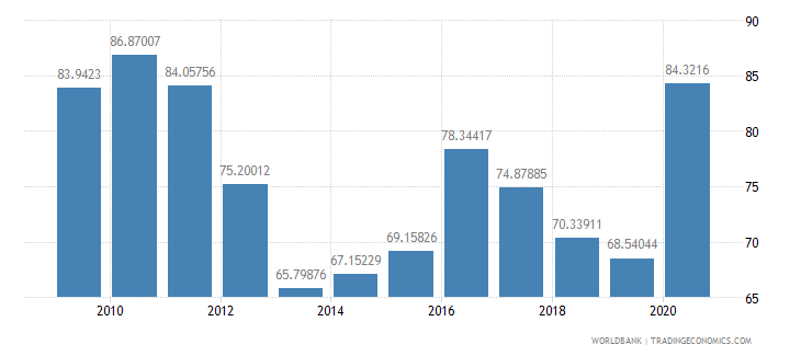 burkina faso merchandise exports to high income economies percent of total merchandise exports wb data