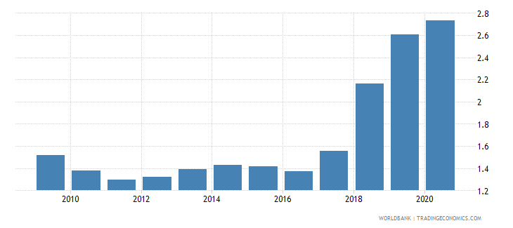 burkina faso military expenditure percent of gdp wb data