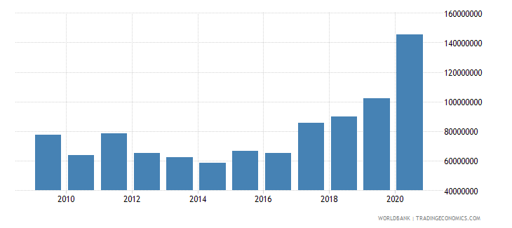 burkina faso net bilateral aid flows from dac donors france us dollar wb data