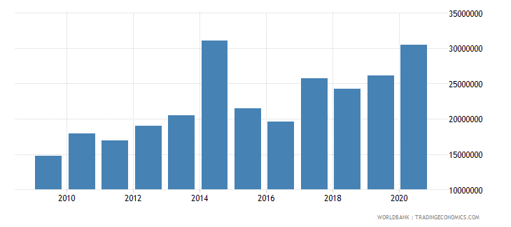 burkina faso net bilateral aid flows from dac donors luxembourg us dollar wb data