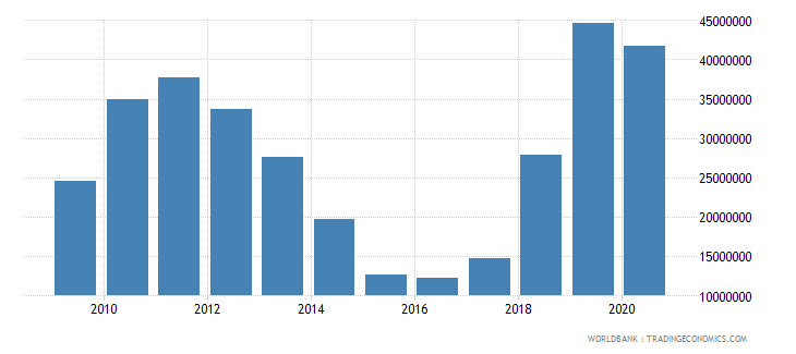 burkina faso net bilateral aid flows from dac donors sweden us dollar wb data