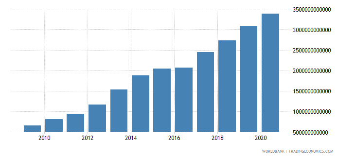 burkina faso net domestic credit current lcu wb data