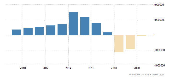 burkina faso net flows on external debt private nonguaranteed png nfl us dollar wb data