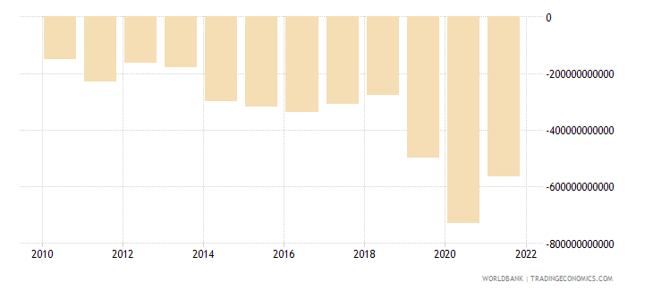 burkina faso net income from abroad current lcu wb data