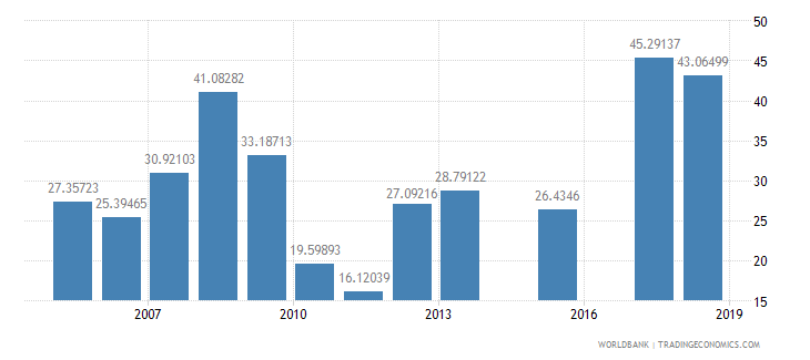 burkina faso net intake rate in grade 1 female percent of official school age population wb data