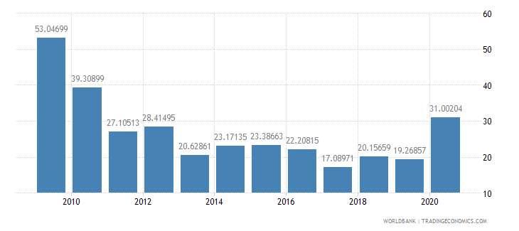 burkina faso net oda received percent of imports of goods and services wb data