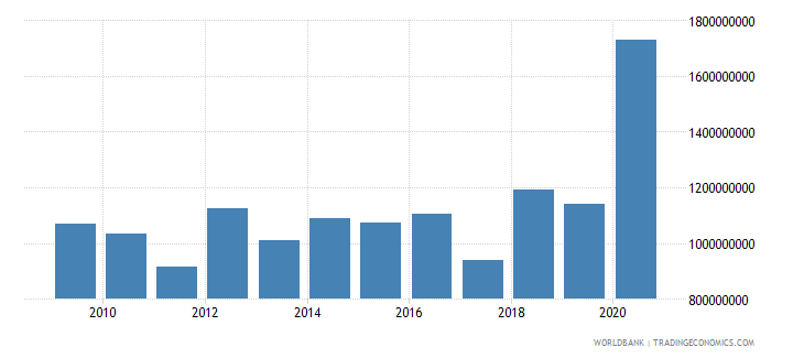 burkina faso net official development assistance received constant 2007 us dollar wb data
