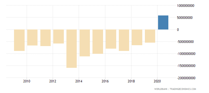 burkina faso net trade in goods and services bop us dollar wb data